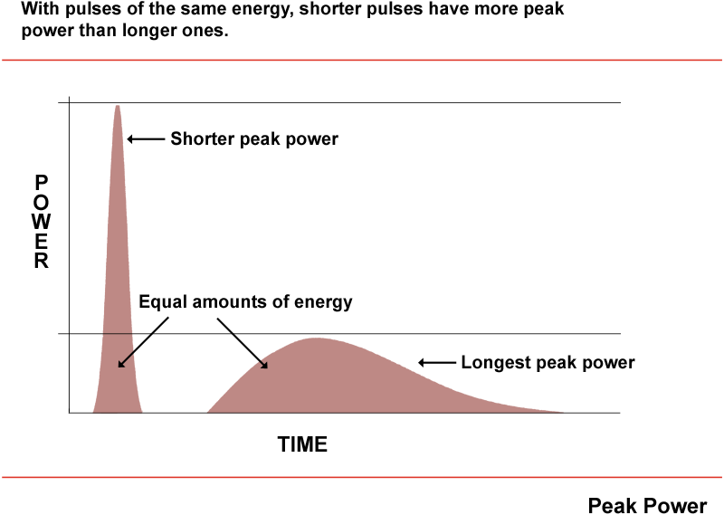 Chart Pulse Durations
