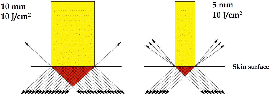 Effect of Changing Spotsize