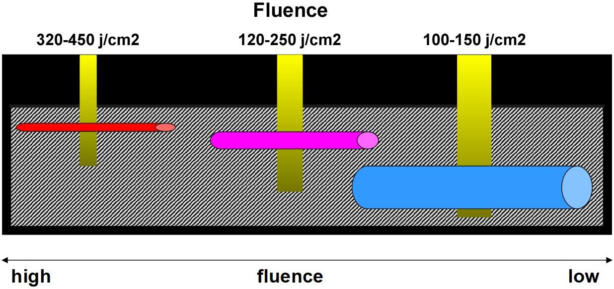 Fluence Chart
