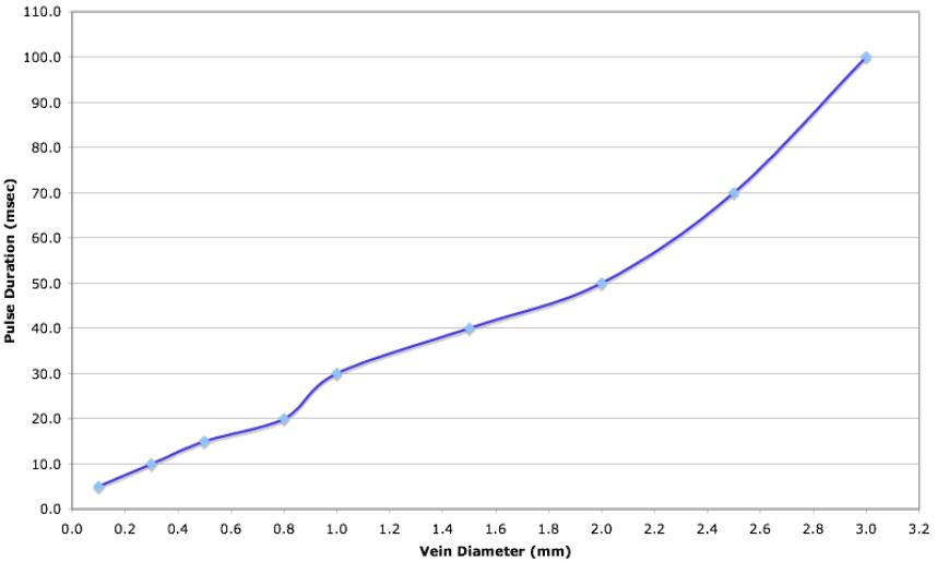 Target Diameter v Pulse Duration Chart